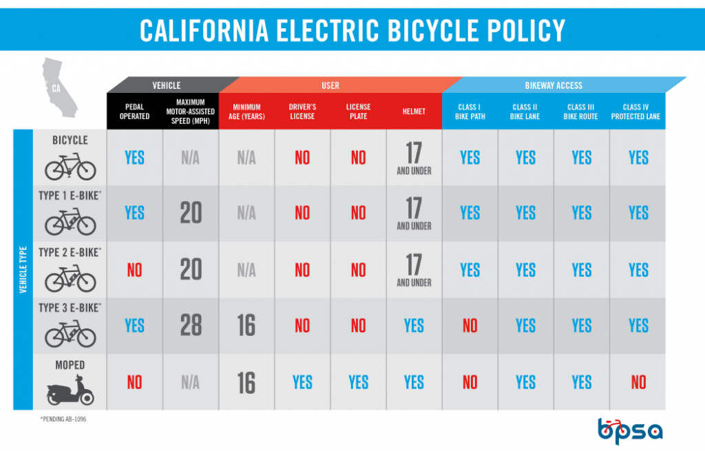 E-bike Speeds in California