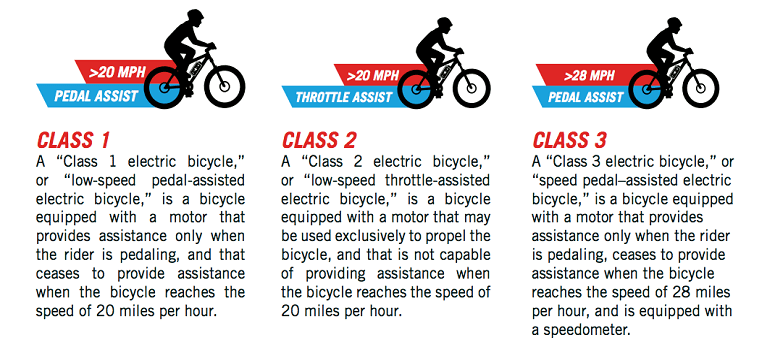 Electric Bikes Classes